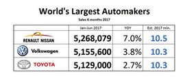 نگاهی به آمار فروش خودرو در جهان